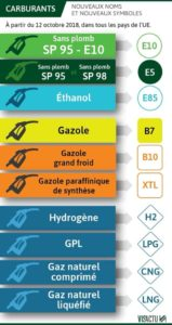 Carburants Europe