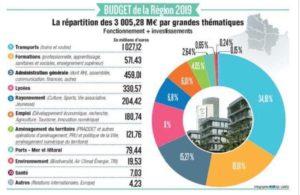 Seance plénière Conseil régional des Hauts-de-France